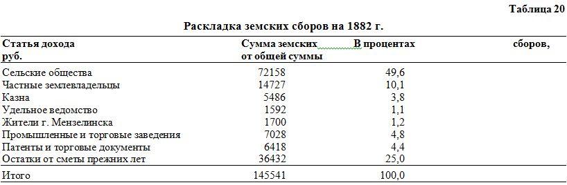 г. доходы уездного земства